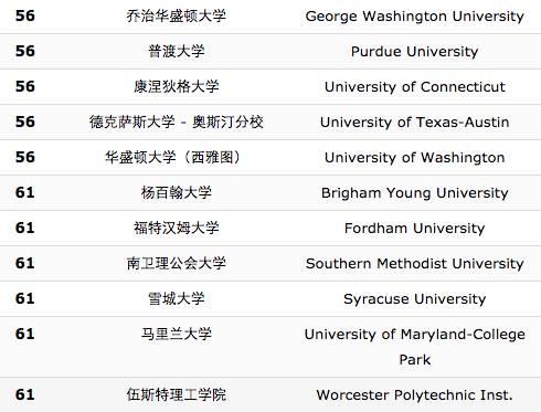 【独家解析】US News近10年来全部数据,看看排名退步和进步最多的10所大学