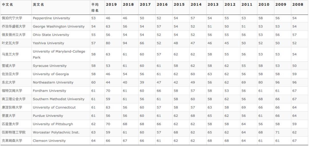 2019US News排名解析(1)UC系排名大幅提前,真给新闻周刊塞钱了?