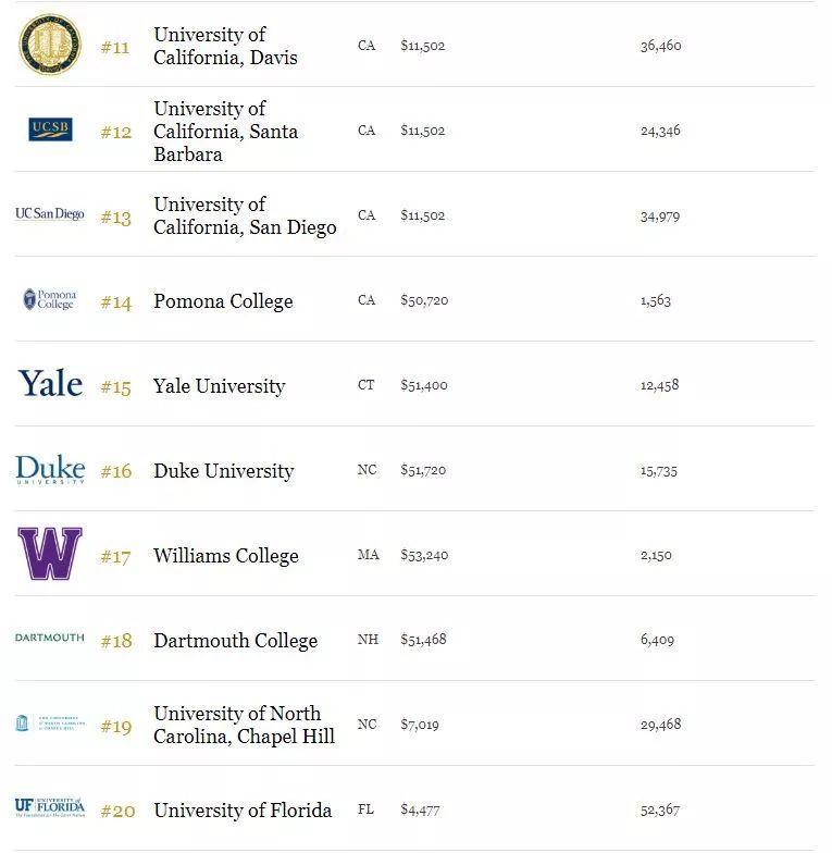看过来!福布斯2019最具价值大学排名,第一名你绝对想不到!