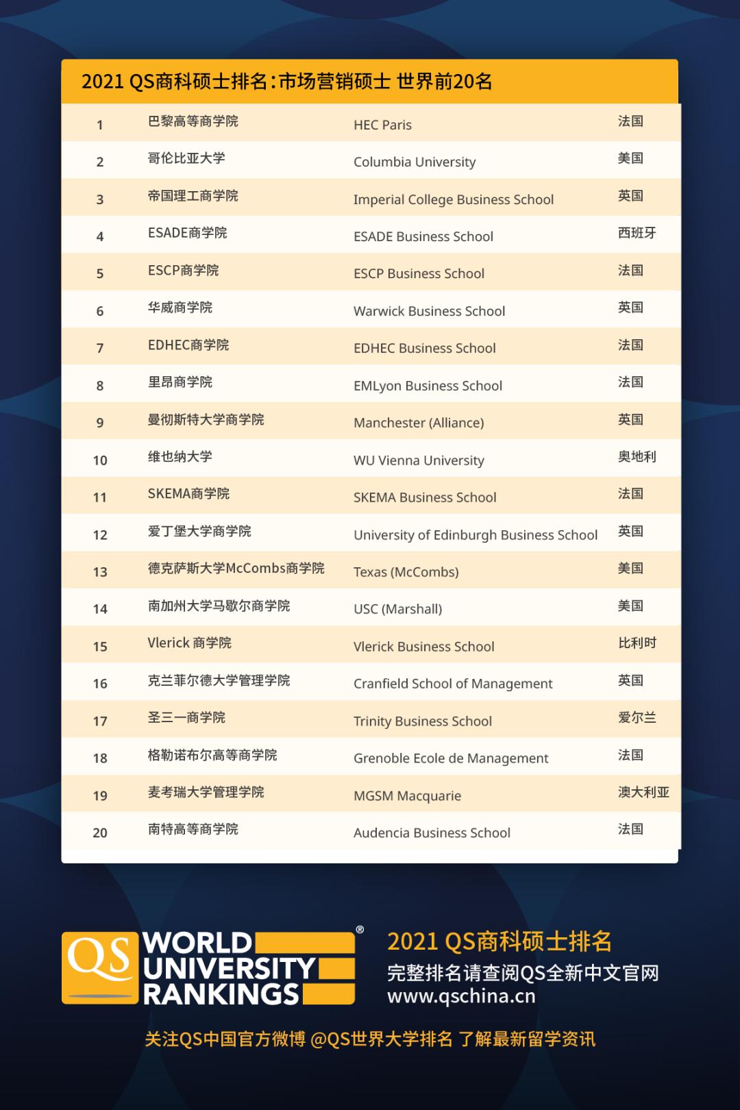 最新!QS发布2021商科硕士及MBA排名,前三甲都是美国院校!