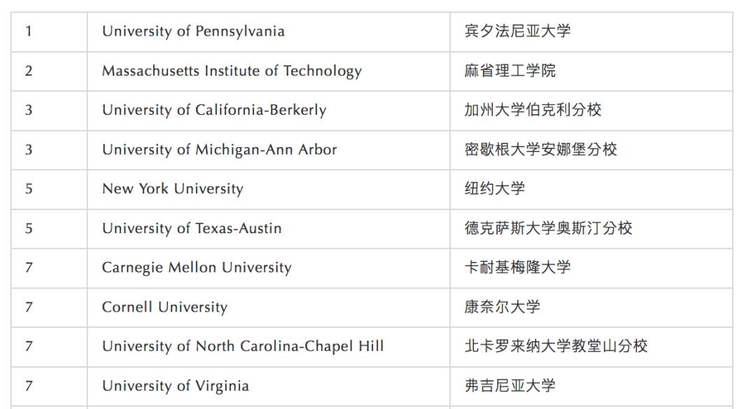 国家教育统计中心NCES:十大最热门本科学位出炉,计算机专业居然垫底?