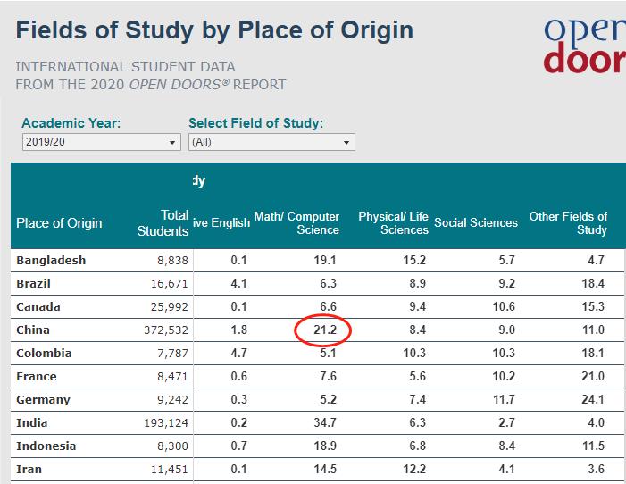 《2020美国门户开放报告》发布!国际学生人数十年首降!