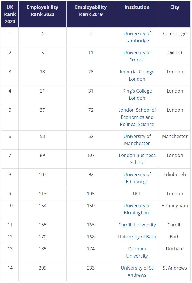 最新!2020年全球毕业生就业能力排名,美高校霸榜前三!