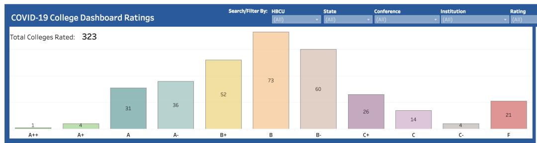 耶鲁大学:发布美国高校疫情防治综合排名,高校表现如何?