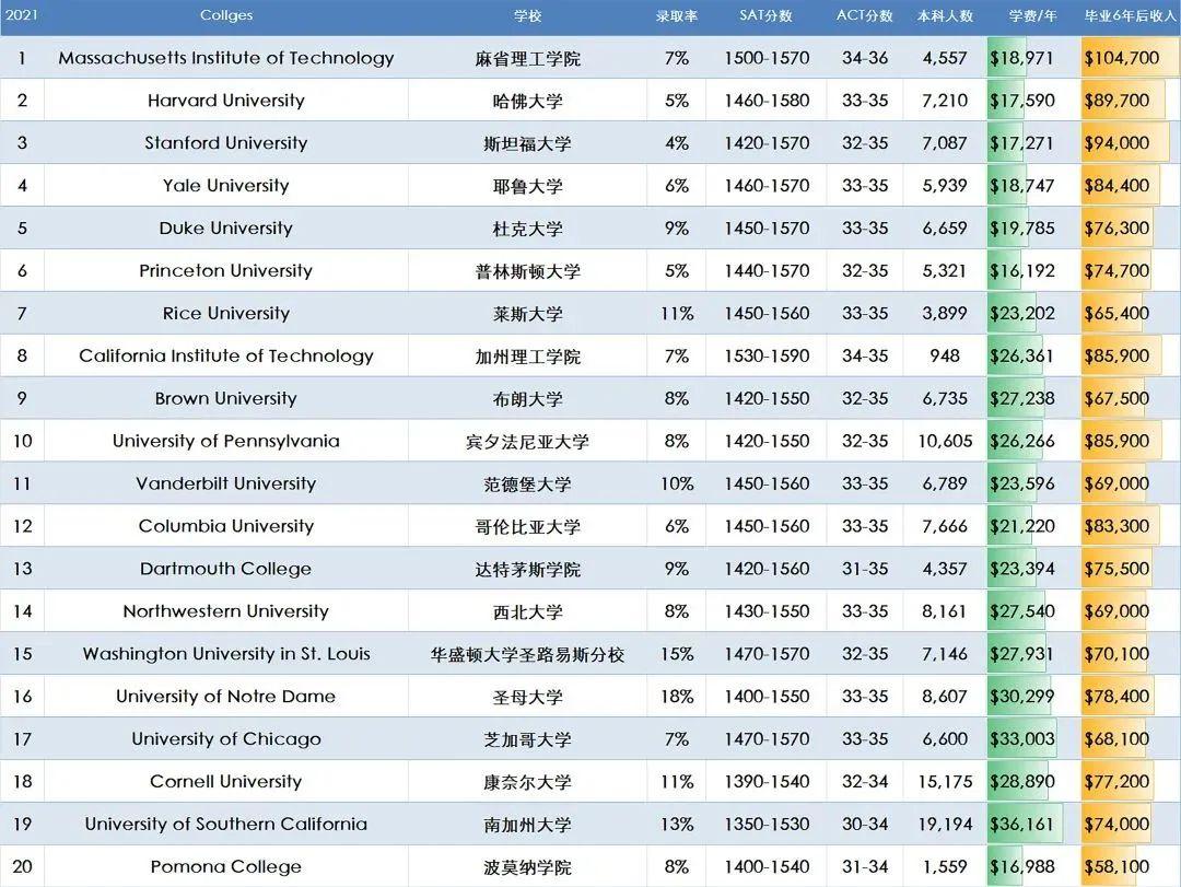 """美国教育""""大众点评""""来了!Niche公布2021版最佳美国大学榜单"""