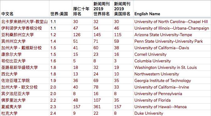 美国排名vs世界排名的终极解读(下)