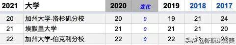 美国新闻周刊2021本科排名详解,哈耶普斯麻加依旧强势