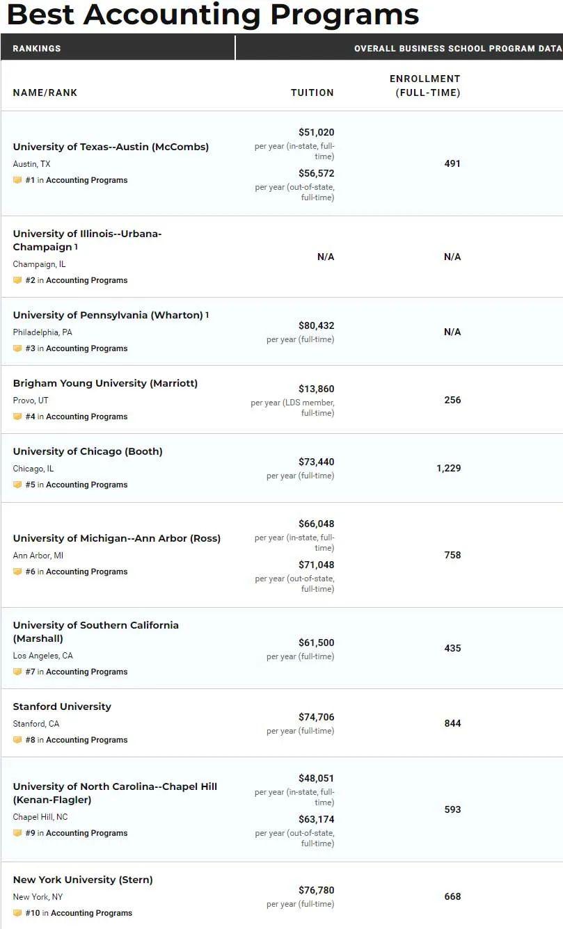 重磅发布!US NEWS发表2022全美最佳研究生院排名!