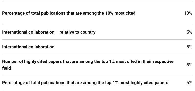 大学排名那么多,如何看待世界大学排名的差别