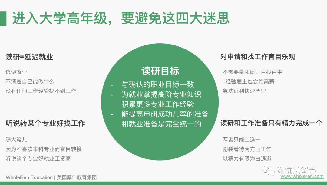 【讲座回顾】关键年申请+OPT就业准备详解
