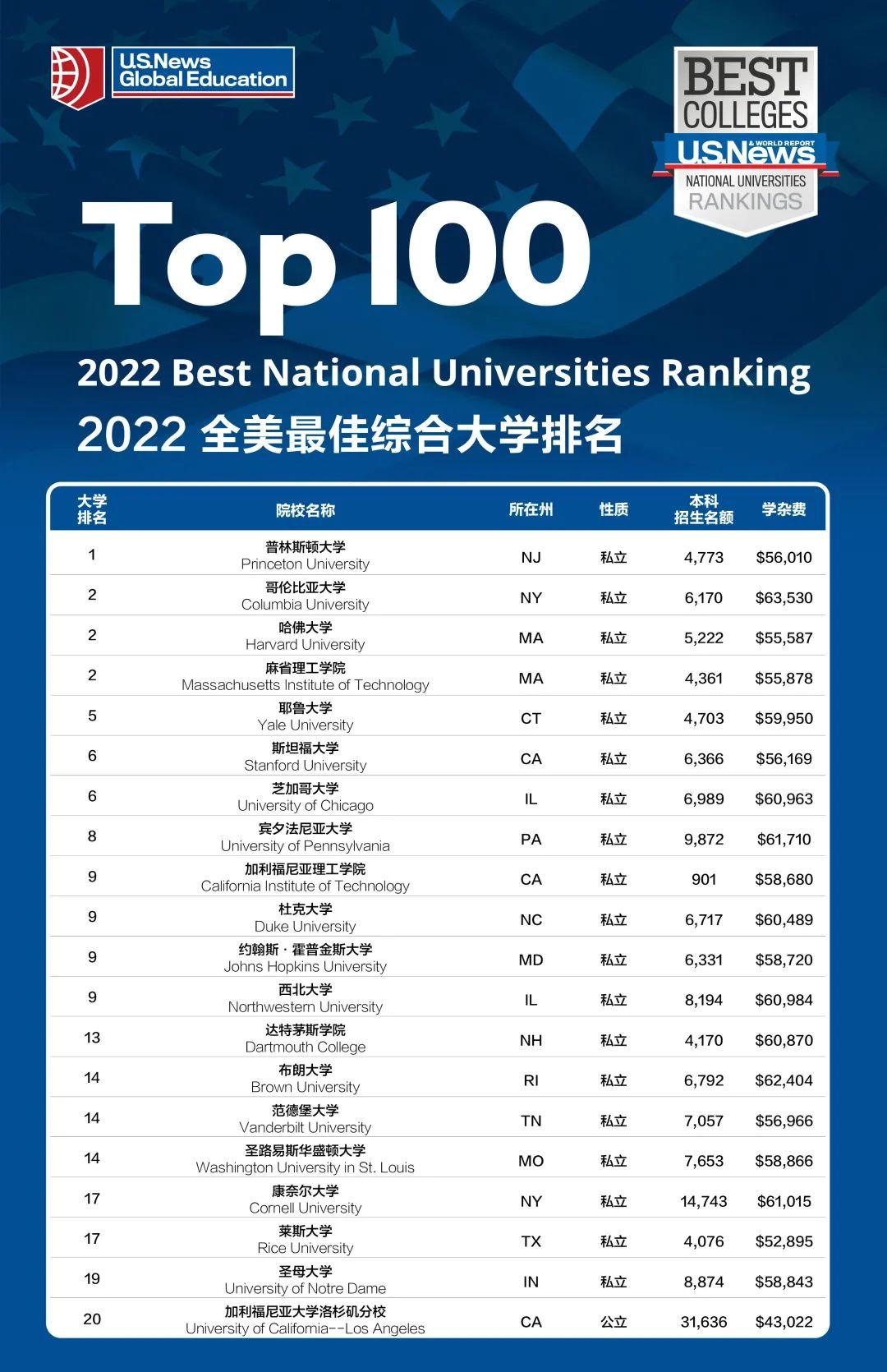 它来了!US News发布2022全美最佳大学排名,哥大哈佛并列!