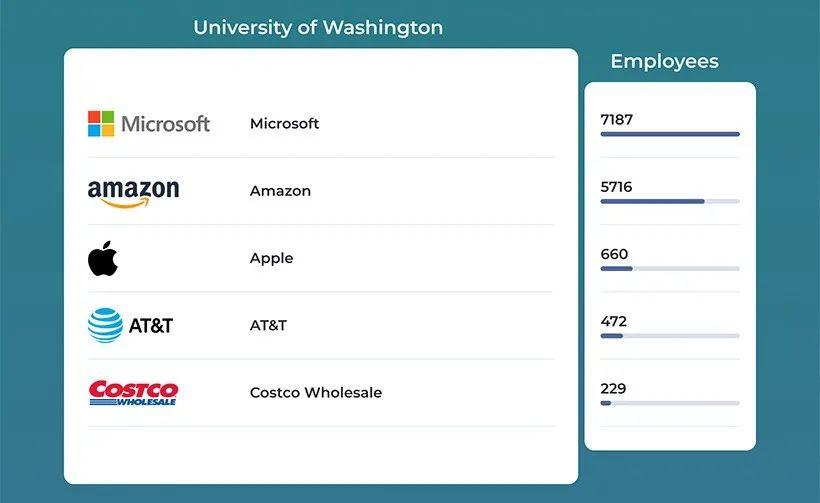 财富500强企业最喜欢的20所美国大学排名,第一你哪位?