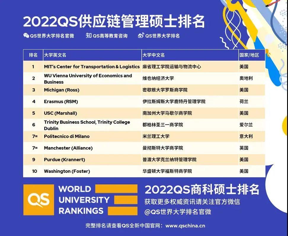 商科同学集合!QS发布2022年商科硕士排名!