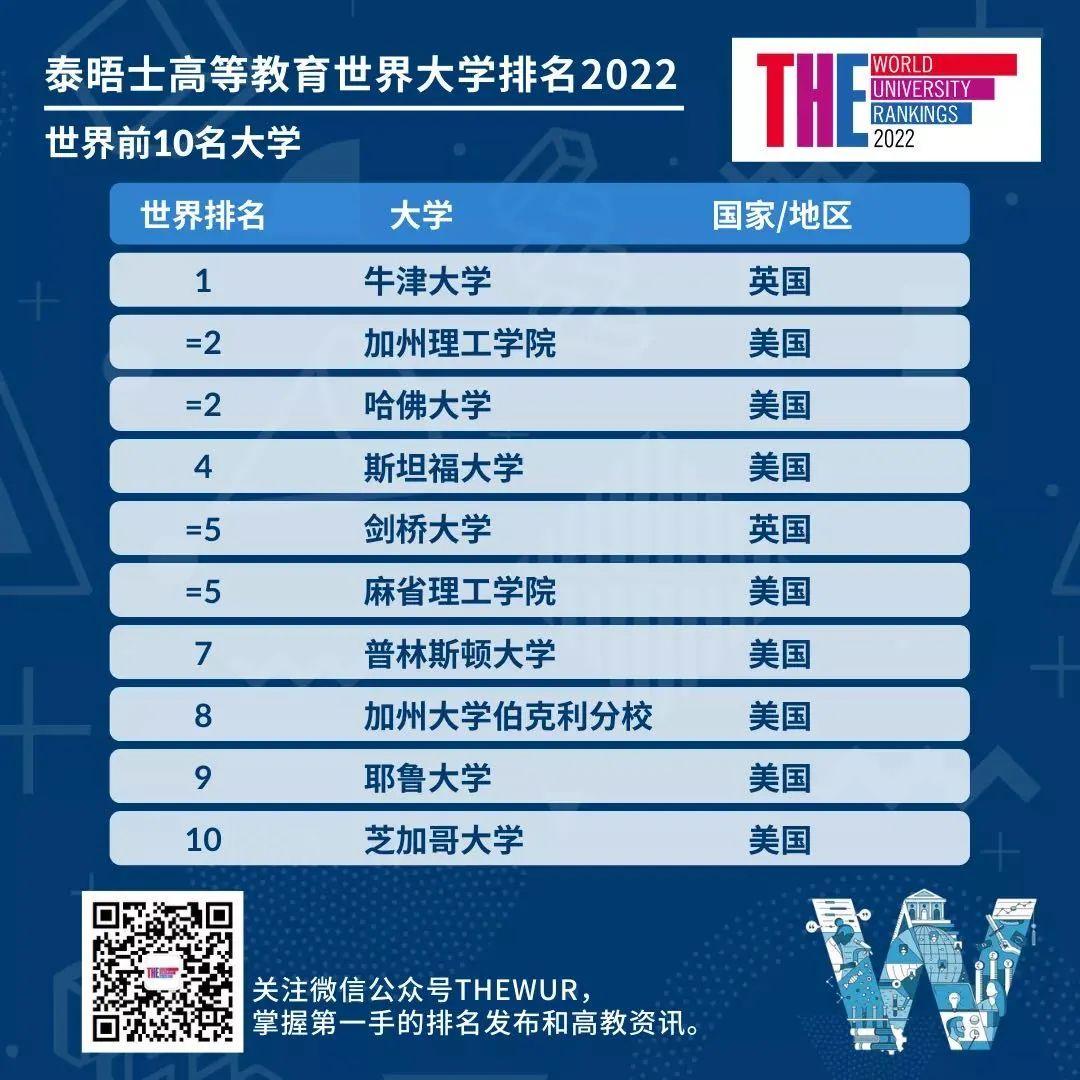 它来了!2022泰晤士世界大学排名出炉!美Top10占8!