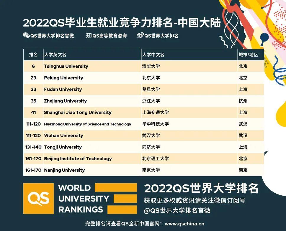 重磅!2022QS毕业生就业竞争力排名发布,MIT连续三年第一!