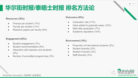 【讲座回顾】2022美国大学排行榜单年度点评!
